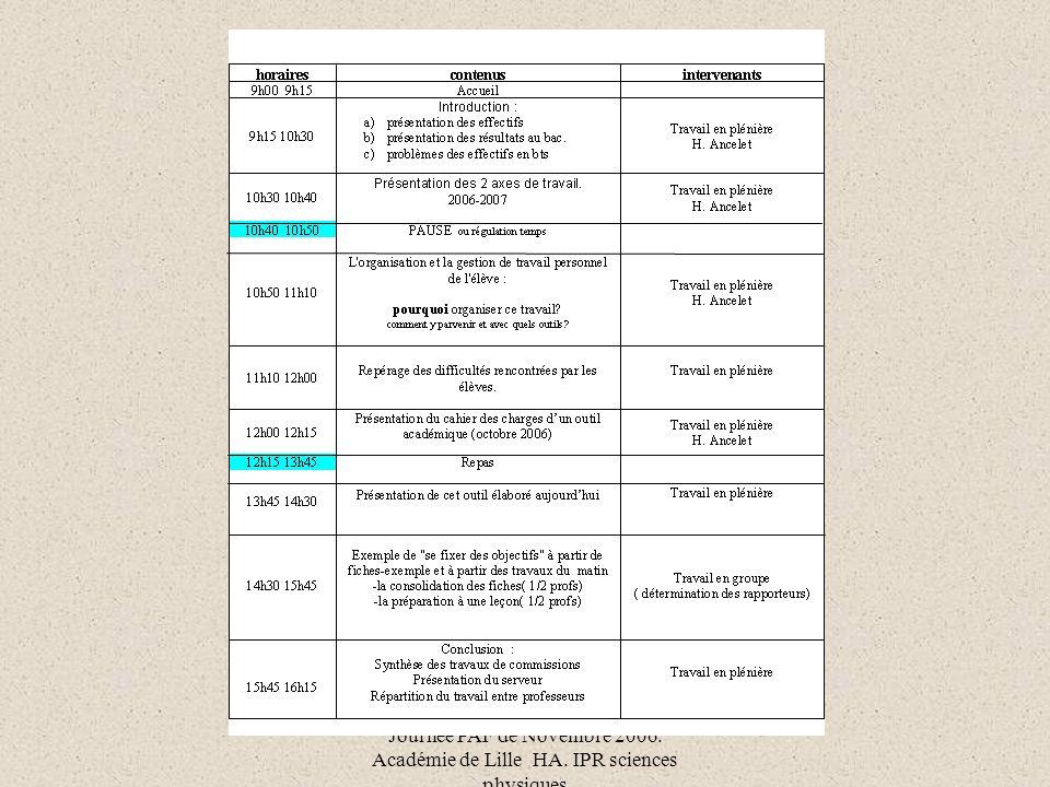 Journée PAF de Novembre 2006. Académie de Lille HA. IPR sciences physiques