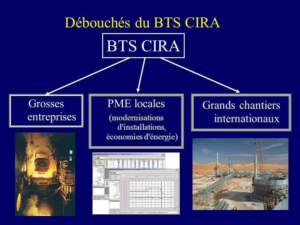 Débouchés du BTS CIRA Grosses entreprises Grands chantiers internationaux BTS CIRA PME locales (modernisations d installations, économies d énergie)