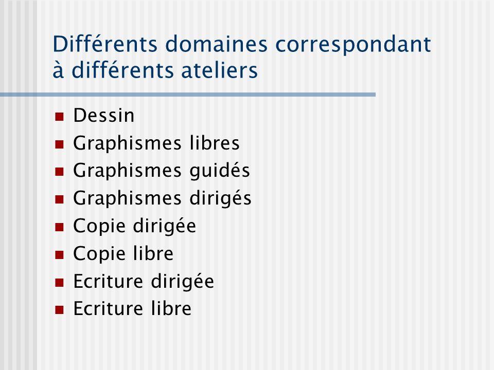 Différents domaines correspondant à différents ateliers Dessin Graphismes libres Graphismes guidés Graphismes dirigés Copie dirigée Copie libre Ecritu
