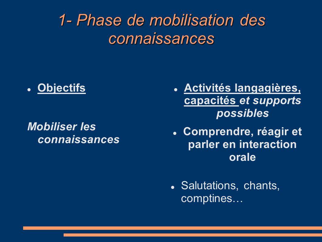 1- Phase de mobilisation des connaissances Objectifs Mobiliser les connaissances Activités langagières, capacités et supports possibles Comprendre, réagir et parler en interaction orale Salutations, chants, comptines…