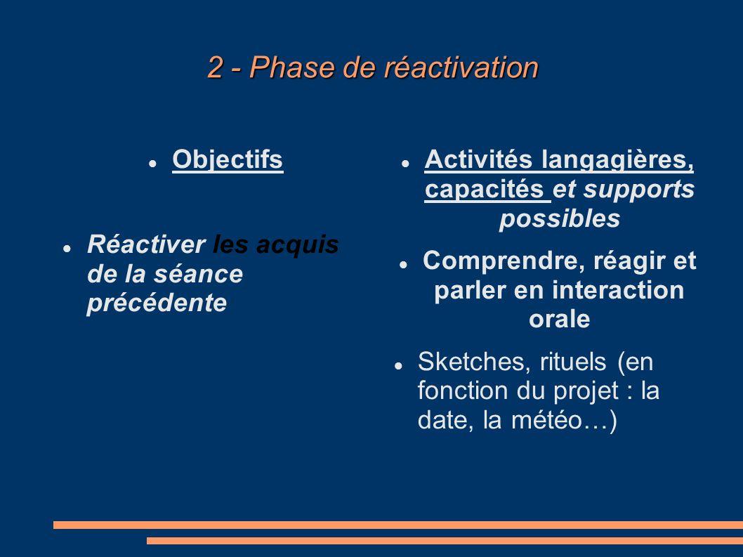 2 - Phase de réactivation Objectifs Réactiver les acquis de la séance précédente Activités langagières, capacités et supports possibles Comprendre, réagir et parler en interaction orale Sketches, rituels (en fonction du projet : la date, la météo…)