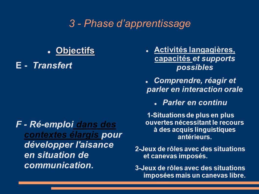 3 - Phase dapprentissage Objectifs Objectifs E - Transfert F - Ré-emploi dans des contextes élargis pour développer l aisance en situation de communication.