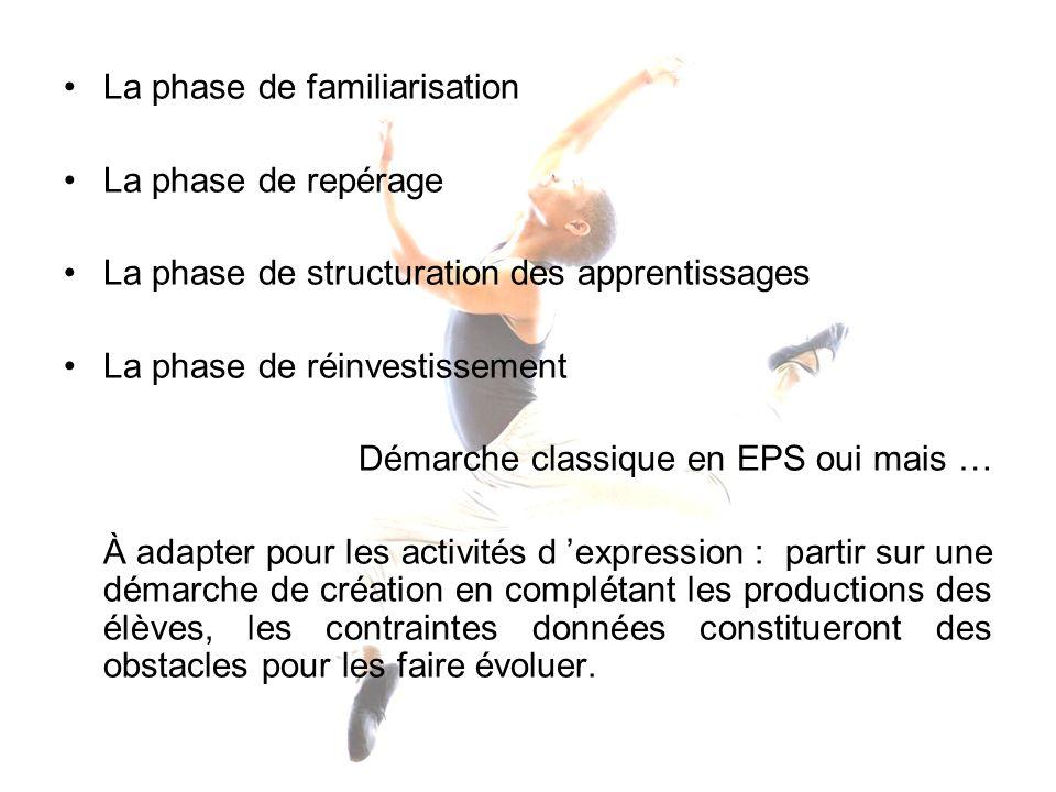 La phase de familiarisation La phase de repérage La phase de structuration des apprentissages La phase de réinvestissement Démarche classique en EPS o
