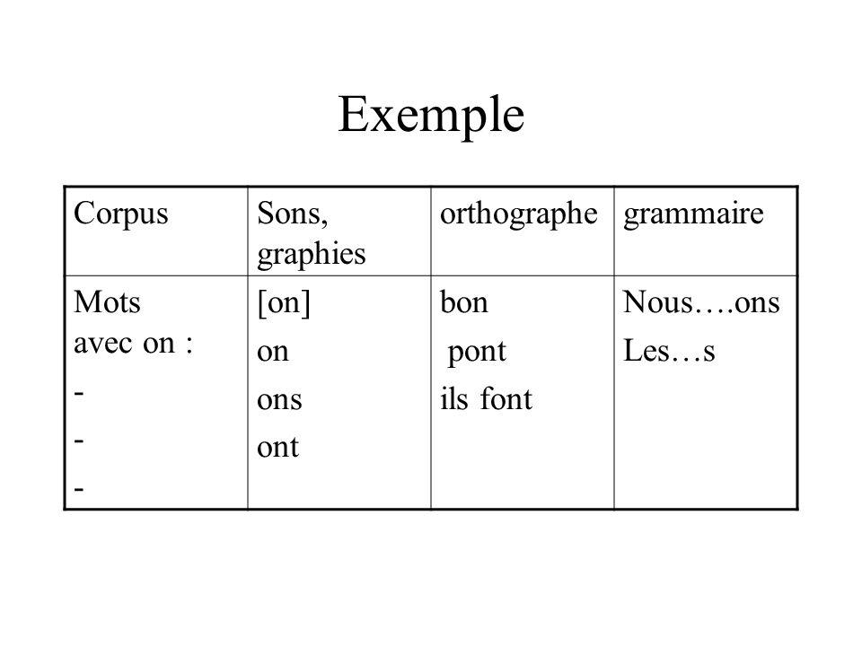 Exemple de tableau / contrat spécifique à chaque texte A partir du texte de « …. », nous aurons à travailler: Tels mots quil faudra retenir (reconnais