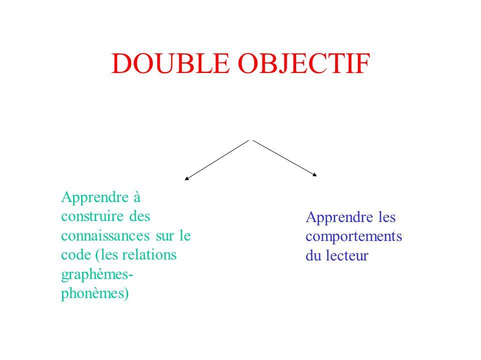 DOUBLE OBJECTIF Apprendre à construire des connaissances sur le code (les relations graphèmes- phonèmes) Apprendre les comportements du lecteur