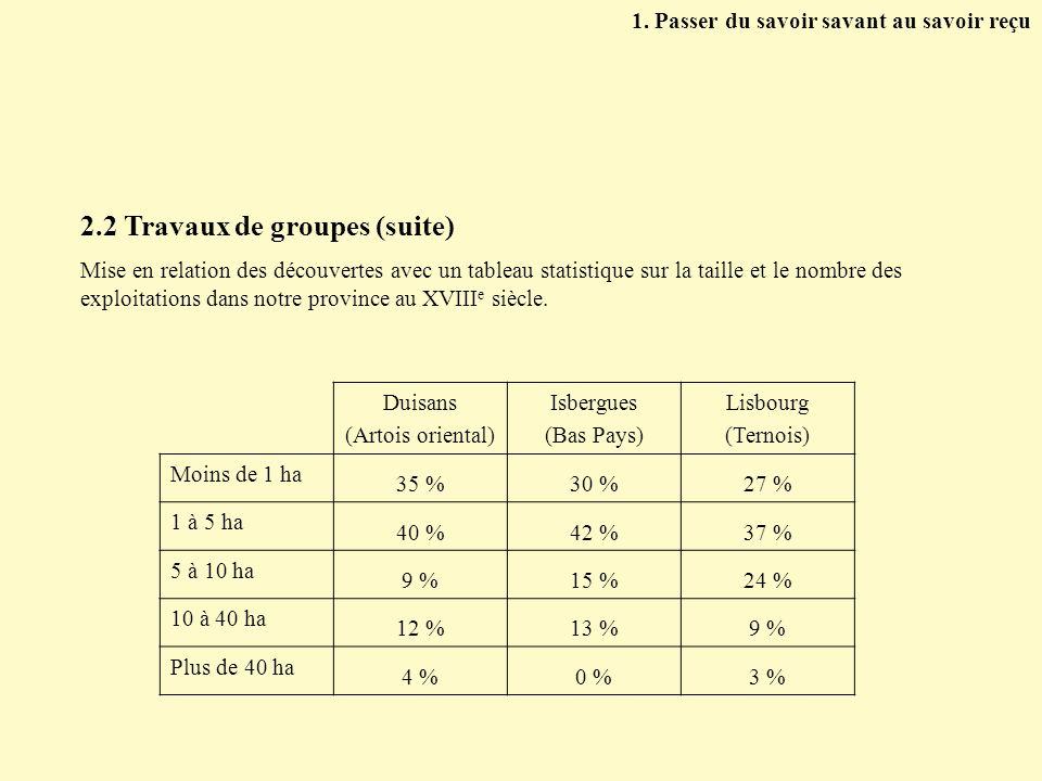 2.2 Travaux de groupes (suite) Mise en relation des découvertes avec un tableau statistique sur la taille et le nombre des exploitations dans notre pr