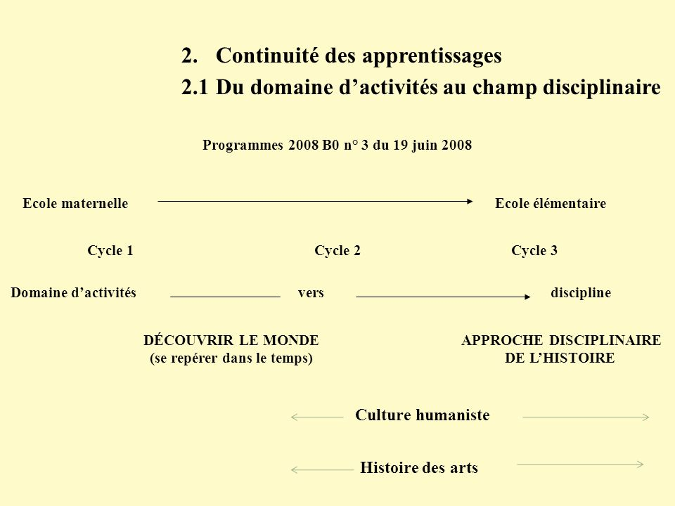 2. Continuité des apprentissages 2.1 Du domaine dactivités au champ disciplinaire Domaine dactivités vers discipline Cycle 1Cycle 2Cycle 3 DÉCOUVRIR L