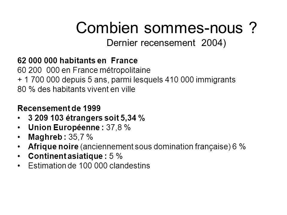 Combien sommes-nous ? Dernier recensement 2004) 62 000 000 habitants en France 60 200 000 en France métropolitaine + 1 700 000 depuis 5 ans, parmi les