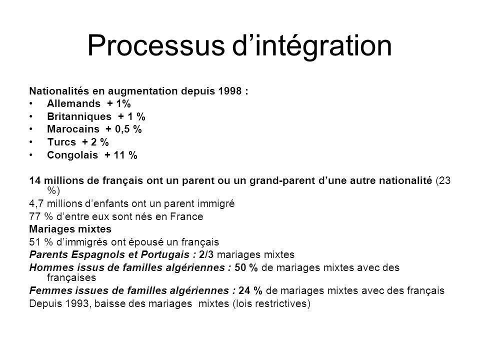 Processus dintégration Nationalités en augmentation depuis 1998 : Allemands + 1% Britanniques + 1 % Marocains + 0,5 % Turcs + 2 % Congolais + 11 % 14