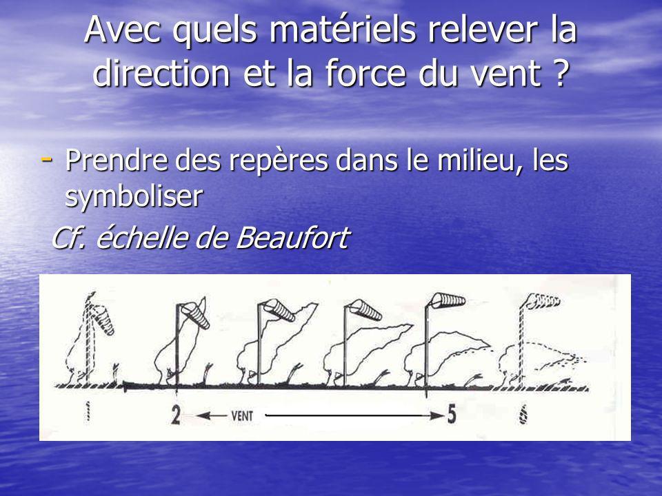 Avec quels matériels relever la direction et la force du vent ? - Prendre des repères dans le milieu, les symboliser Cf. échelle de Beaufort Cf. échel