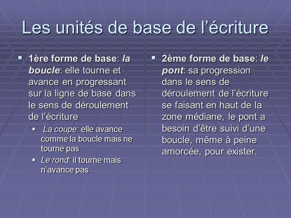 Les unités de base de lécriture 1ère forme de base: la boucle: elle tourne et avance en progressant sur la ligne de base dans le sens de déroulement d