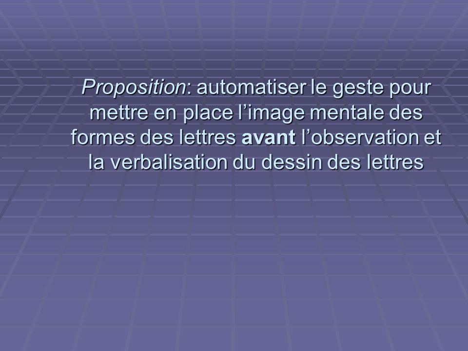 Proposition: automatiser le geste pour mettre en place limage mentale des formes des lettres avant lobservation et la verbalisation du dessin des lett