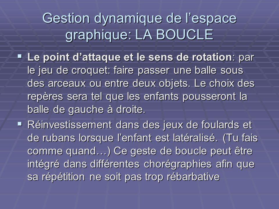 Gestion dynamique de lespace graphique: LA BOUCLE Le point dattaque et le sens de rotation: par le jeu de croquet: faire passer une balle sous des arc
