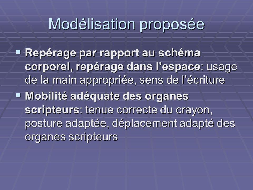Modélisation proposée Repérage par rapport au schéma corporel, repérage dans lespace: usage de la main appropriée, sens de lécriture Repérage par rapp