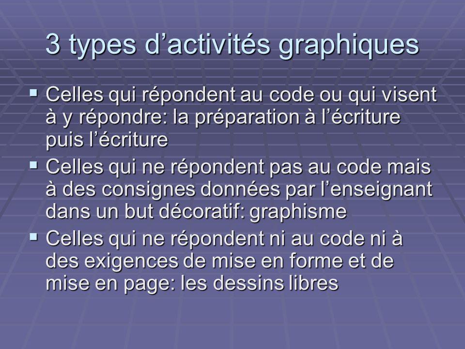3 types dactivités graphiques Celles qui répondent au code ou qui visent à y répondre: la préparation à lécriture puis lécriture Celles qui répondent
