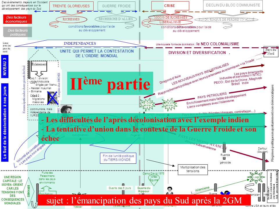 LOPEP impose la hausse du prix du pétrole à lOccident 1er……. ………. i………………. 2ème…… …………. Révolution islamique (Khomeini) D……………… ET D….................