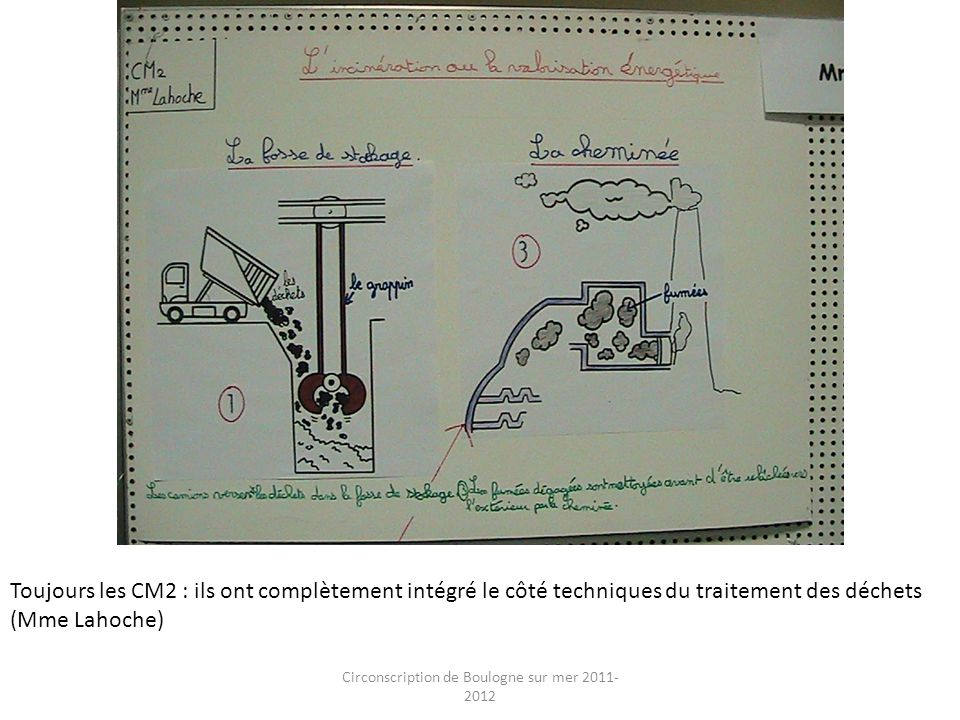 Circonscription de Boulogne sur mer 2011- 2012 Toujours les CM2 : ils ont complètement intégré le côté techniques du traitement des déchets (Mme Lahoc