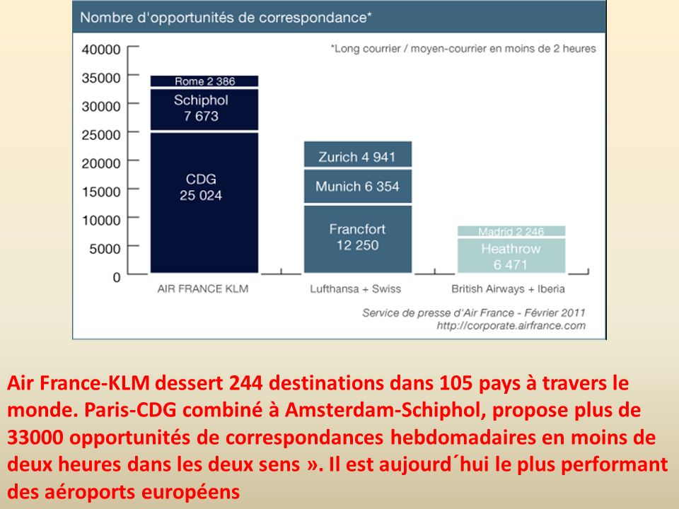 Air France-KLM dessert 244 destinations dans 105 pays à travers le monde. Paris-CDG combiné à Amsterdam-Schiphol, propose plus de 33000 opportunités d