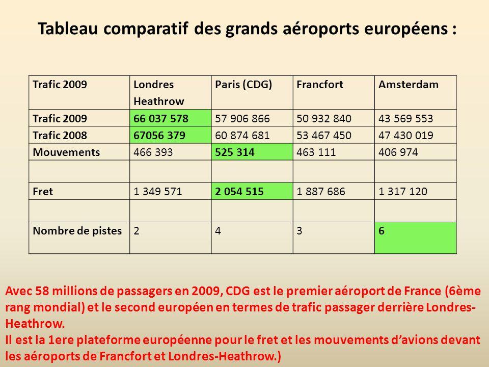 Tableau comparatif des grands aéroports européens : Avec 58 millions de passagers en 2009, CDG est le premier aéroport de France (6ème rang mondial) e