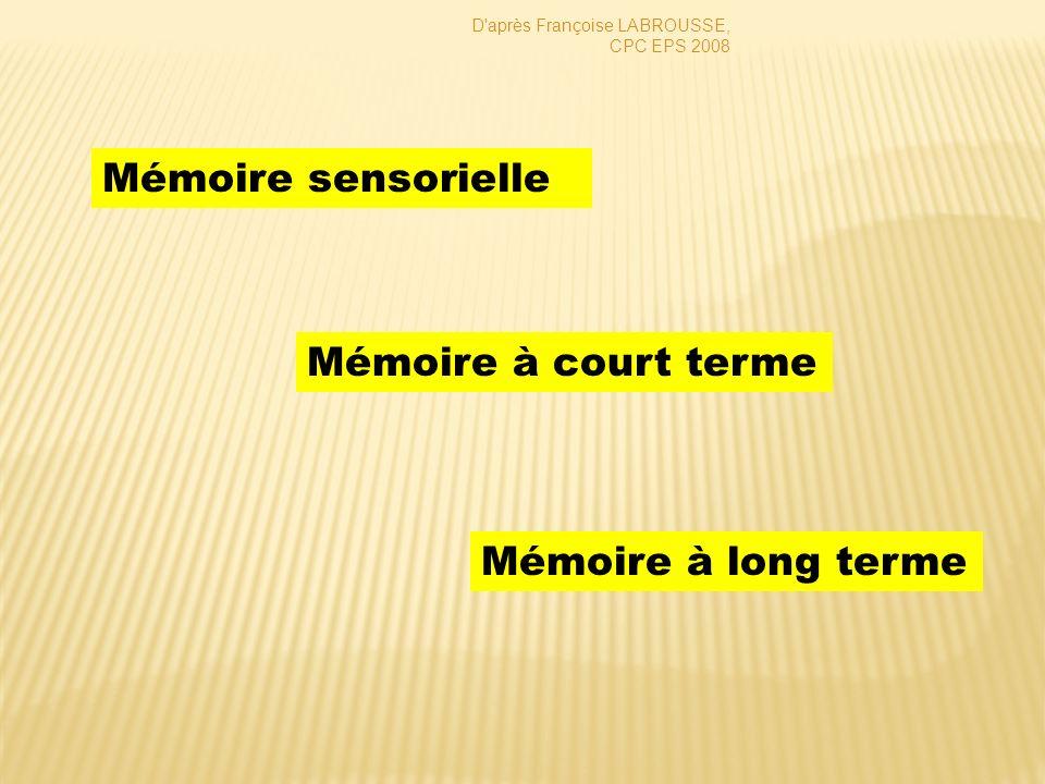 Mémoire à court terme Mémoire sensorielle Mémoire à long terme D'après Françoise LABROUSSE, CPC EPS 2008