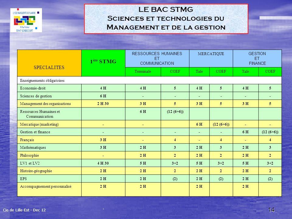 14 LE BAC STMG Sciences et technologies du Management et de la gestion Cio de Lille-Est - Dec 12 SPECIALITES 1 ère STMG RESSOURCES HUMAINES ET COMMUNICATION MERCATIQUE GESTION ET FINANCE TerminaleCOEFTaleCOEFTaleCOEF Enseignements obligatoires Economie-droit4 H 5 5 5 Sciences de gestion6 H------ Management des organisations2 H 303 H5 5 5 Ressources Humaines et Communication 6 H(12 (6+6)) Mercatique (marketing)--6 H(12 (6+6))-- Gestion et finance-----6 H(12 (6+6)) Français3 H-4-4-4 Mathématiques3 H2 H3 3 3 Philosophie-2 H2 2 2 LV1 et LV24 H 305 H3+25 H3+25 H3+2 Histoire-géographie2 H 2 2 2 EPS2 H (2)2 H(2)2 H(2) Accompagnement personnalisé2 H.