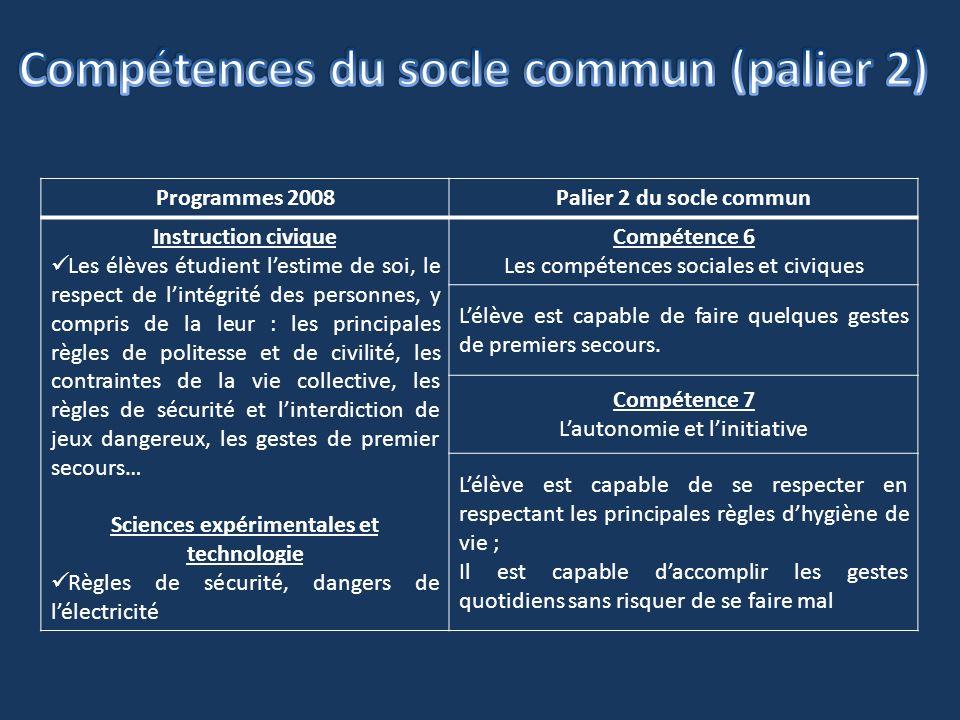 Programmes 2008Palier 2 du socle commun Instruction civique Les élèves étudient lestime de soi, le respect de lintégrité des personnes, y compris de l