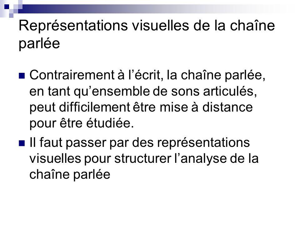 Représentations visuelles de la chaîne parlée Contrairement à lécrit, la chaîne parlée, en tant quensemble de sons articulés, peut difficilement être