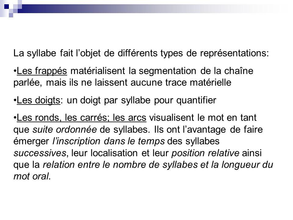 La syllabe fait lobjet de différents types de représentations: Les frappés matérialisent la segmentation de la chaîne parlée, mais ils ne laissent auc