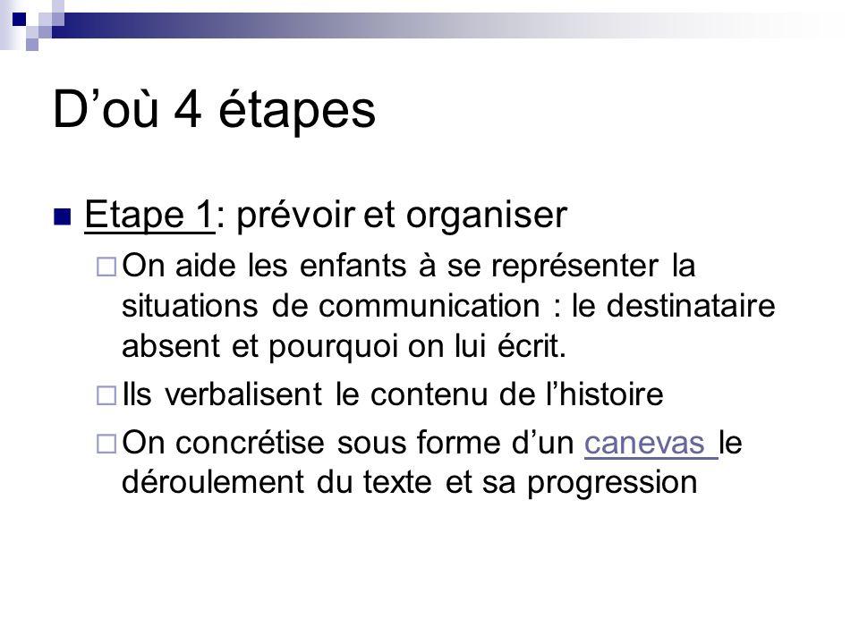 Doù 4 étapes Etape 1: prévoir et organiser On aide les enfants à se représenter la situations de communication : le destinataire absent et pourquoi on