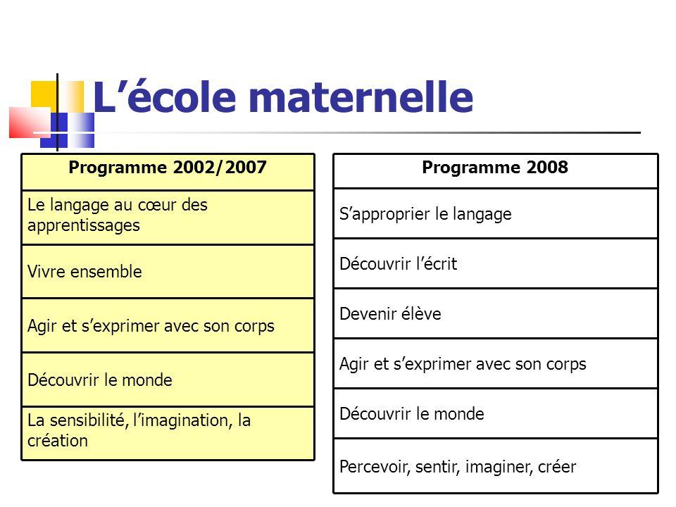 Lécole maternelle Programme 2002/2007 Le langage au cœur des apprentissages Vivre ensemble Agir et sexprimer avec son corps Découvrir le monde La sens