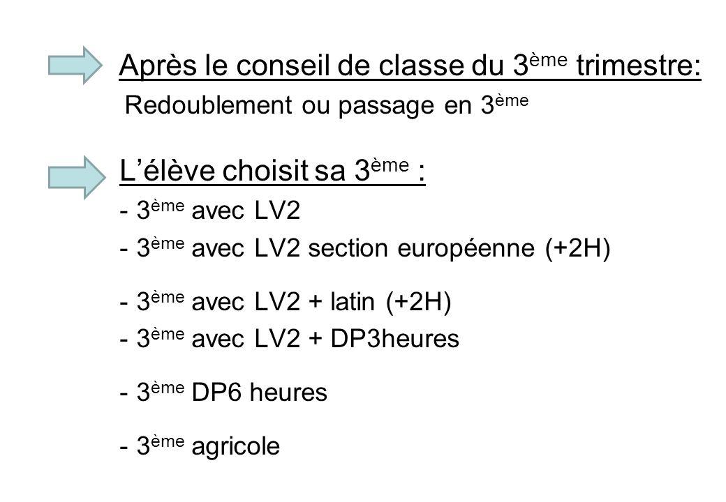Après le conseil de classe du 3 ème trimestre: Redoublement ou passage en 3 ème Lélève choisit sa 3 ème : -3 ème avec LV2 -3 ème avec LV2 section euro