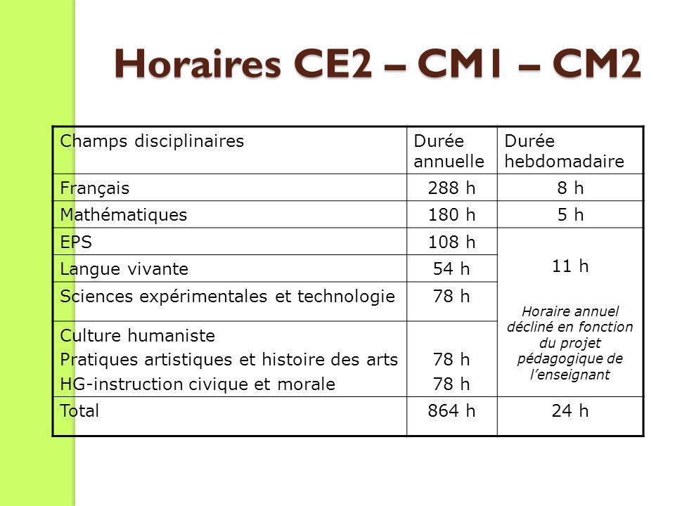 Horaires CE2 – CM1 – CM2 Champs disciplinairesDurée annuelle Durée hebdomadaire Français288 h8 h Mathématiques180 h5 h EPS108 h 11 h Horaire annuel dé
