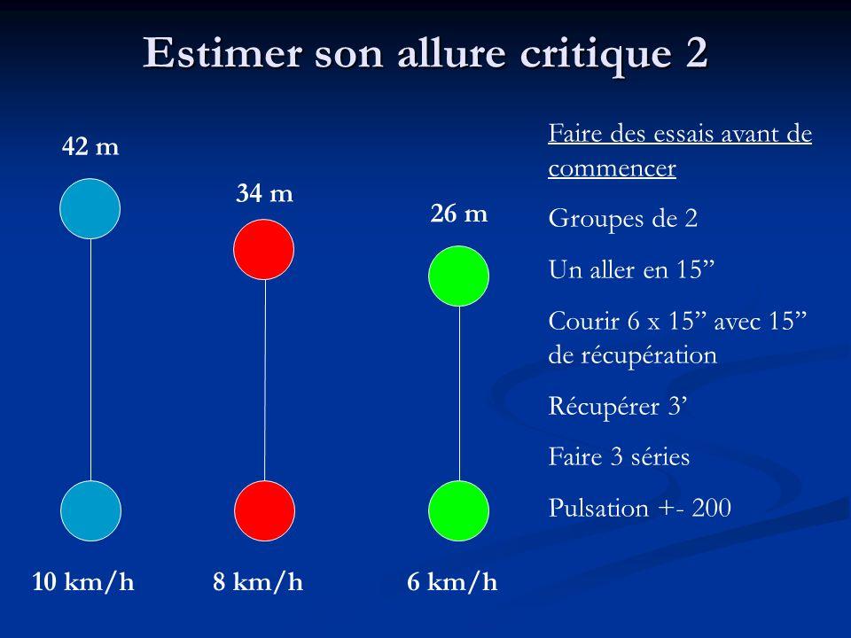 Estimer son allure critique 2 10 km/h 42 m 8 km/h 34 m 6 km/h 26 m Faire des essais avant de commencer Groupes de 2 Un aller en 15 Courir 6 x 15 avec 15 de récupération Récupérer 3 Faire 3 séries Pulsation +- 200