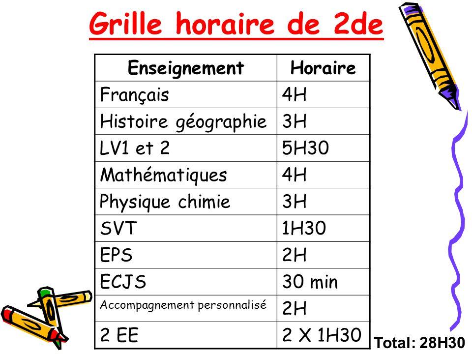 Grille horaire de 2de EnseignementHoraire Français4H Histoire géographie3H LV1 et 25H30 Mathématiques4H Physique chimie3H SVT1H30 EPS2H ECJS30 min Acc