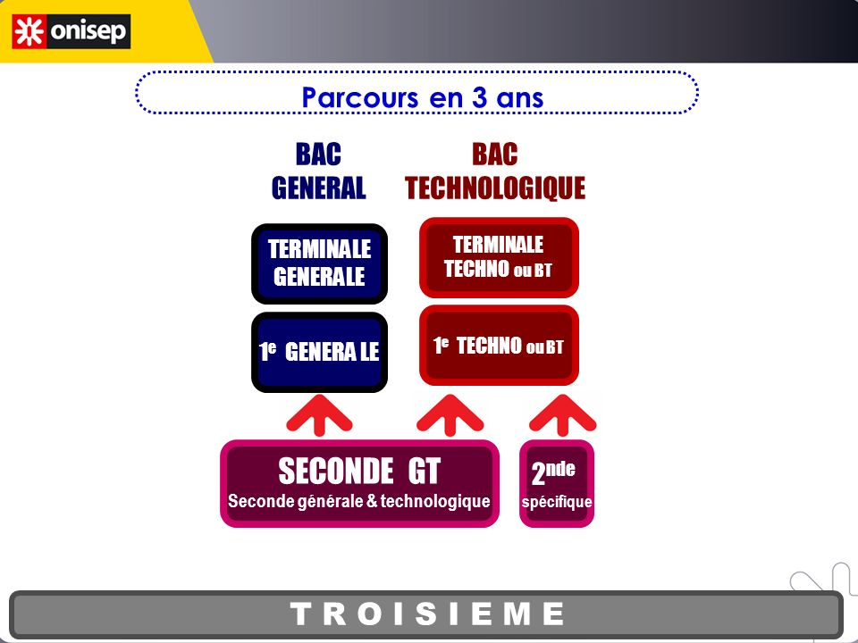 T R O I S I E M E SECONDE GT Seconde générale & technologique 1 2 3 BAC GENERAL BAC TECHNOLOGIQUE 2 nde spécifique 1 e GENERA LE 1 e TECHNO ou BT TERM