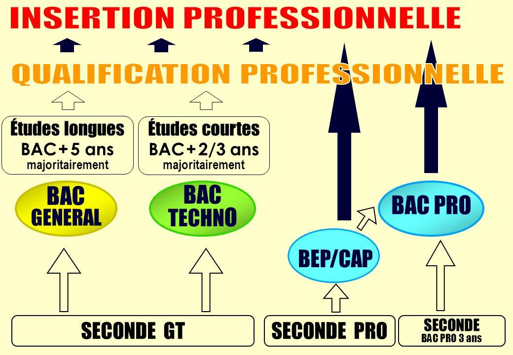 SECONDE PRO Études longues BAC + 5 ans majoritairement SECONDE BAC PRO 3 ans Études courtes BAC + 2/3 ans majoritairement SECONDE GT BAC GENERAL BAC TECHN O BAC PRO BEP/CAP