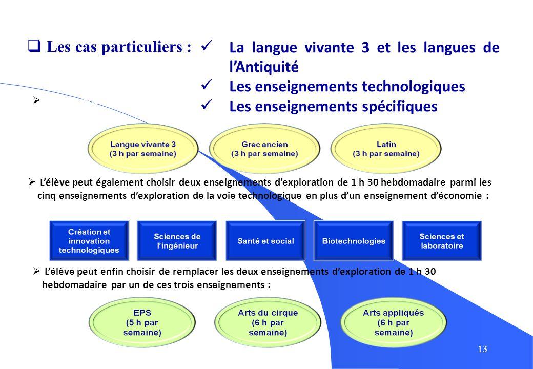 13 Lélève peut choisir de remplacer le deuxième enseignement dexploration par une de ces trois langues : Lélève peut enfin choisir de remplacer les de