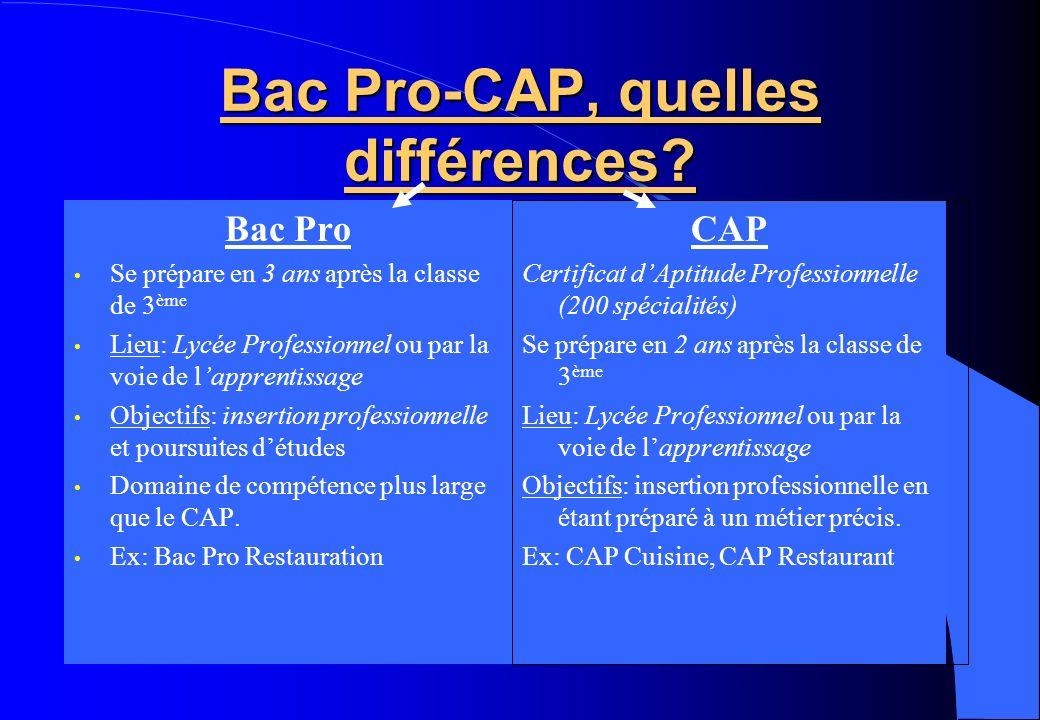 Bac Pro-CAP, quelles différences? Bac Pro Se prépare en 3 ans après la classe de 3 ème Lieu: Lycée Professionnel ou par la voie de lapprentissage Obje
