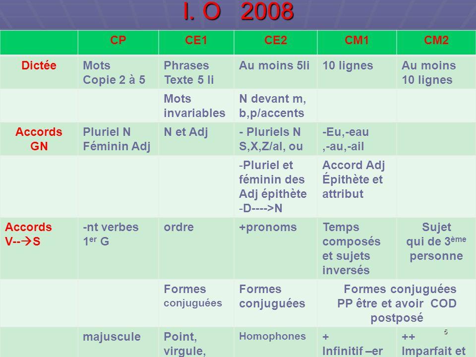 I. O 2008 CPCE1CE2CM1CM2 DictéeMots Copie 2 à 5 Phrases Texte 5 li Au moins 5li10 lignesAu moins 10 lignes Mots invariables N devant m, b,p/accents Ac