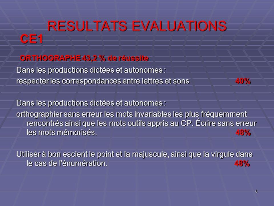 RESULTATS EVALUATIONS CE1 ORTHOGRAPHE 43,2 % de réussite ORTHOGRAPHE 43,2 % de réussite Dans les productions dictées et autonomes : respecter les corr