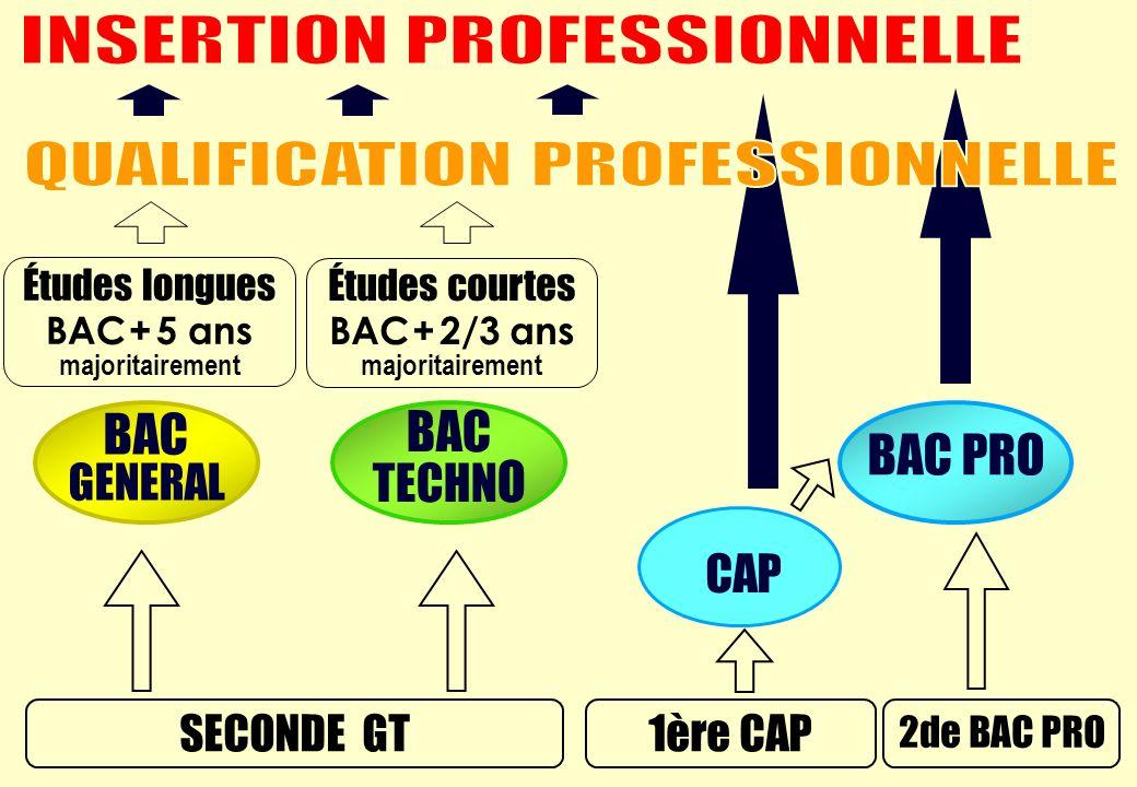 1ère CAP Études longues BAC + 5 ans majoritairement 2de BAC PRO Études courtes BAC + 2/3 ans majoritairement SECONDE GT BAC GENERAL BAC TECHN O BAC PRO CAP