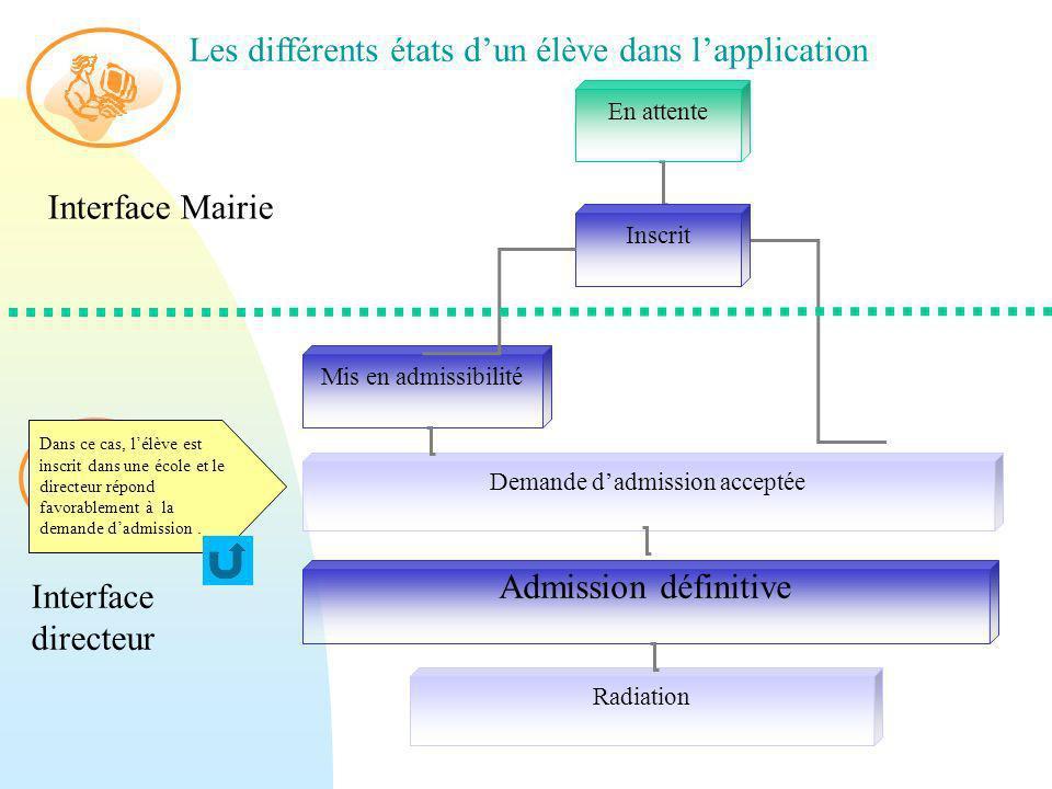 En attente Inscrit Radiation Mis en admissibilité Admission définitive Demande dadmission acceptée Interface Mairie Interface directeur Les différents