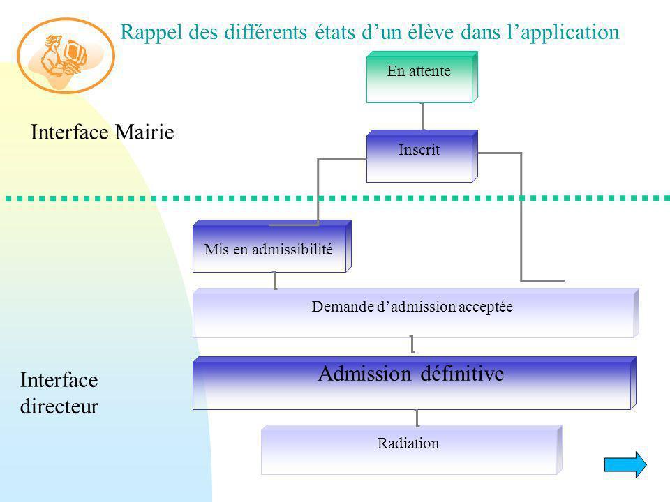 En attente Inscrit Radiation Mis en admissibilité Admission définitive Demande dadmission acceptée Interface Mairie Interface directeur Rappel des dif