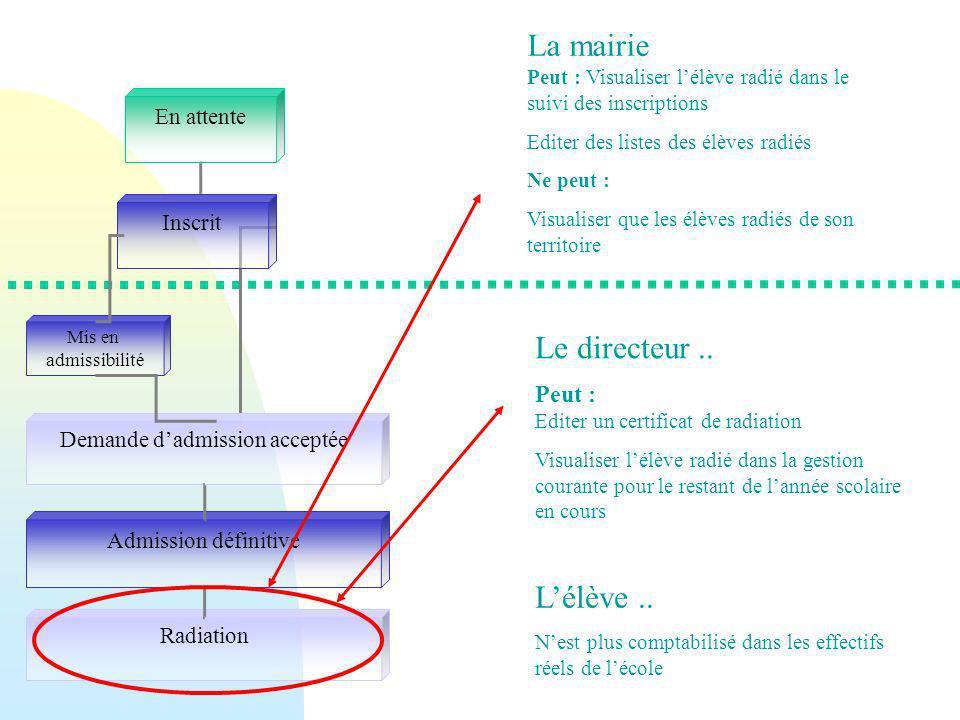 En attente Inscrit Radiation Admission définitive Demande dadmission acceptée Mis en admissibilité La mairie Peut : Visualiser lélève radié dans le su
