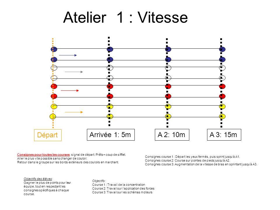 Atelier 1 : Vitesse Consignes course 1 : Départ les yeux fermés, puis sprint jusquà A1. Consignes course 2: Course sur pointes de pieds jusquà A2. Con