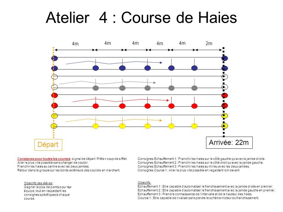 Atelier 4 : Course de Haies Départ Arrivée: 22m 4m 2m Consignes Echauffement 1 : Franchir les haies sur le côté gauche quavec la jambe droite. Consign