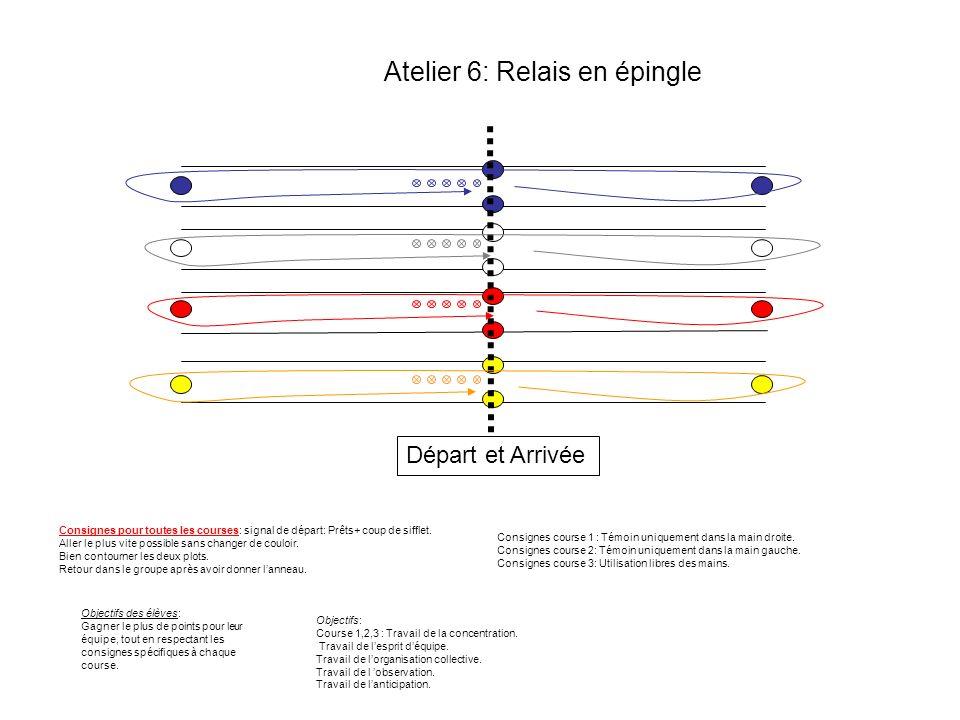 Atelier 7 : Saut en longueur 1 pt1 pt 2 pts2 pts 3 pts3 pts 4 pts4 pts 5 pts5 pts 10 pts10 pts 1m1,50m2m2,50m3m3,50m Atelier 1: Chaque élève passe à tour de rôle sur un parcours où des cerceaux sont disposés au sol et espacés de façon aléatoire.