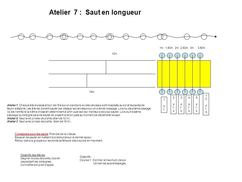 Atelier 7 : Saut en longueur 1 pt1 pt 2 pts2 pts 3 pts3 pts 4 pts4 pts 5 pts5 pts 10 pts10 pts 1m1,50m2m2,50m3m3,50m Atelier 1: Chaque élève passe à t