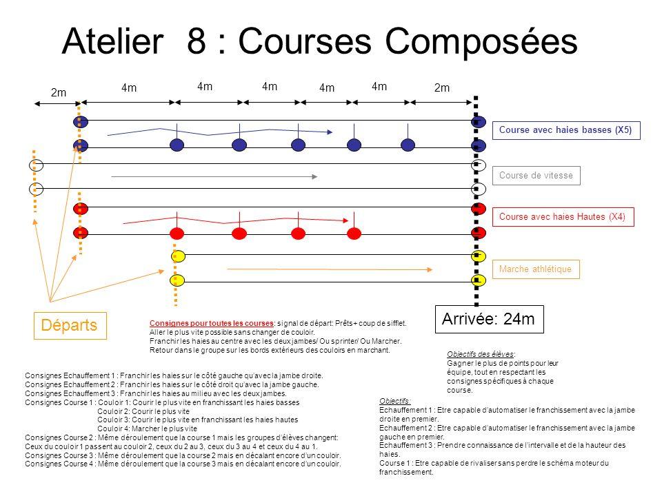 Atelier 8 : Courses Composées Consignes Echauffement 1 : Franchir les haies sur le côté gauche quavec la jambe droite. Consignes Echauffement 2 : Fran
