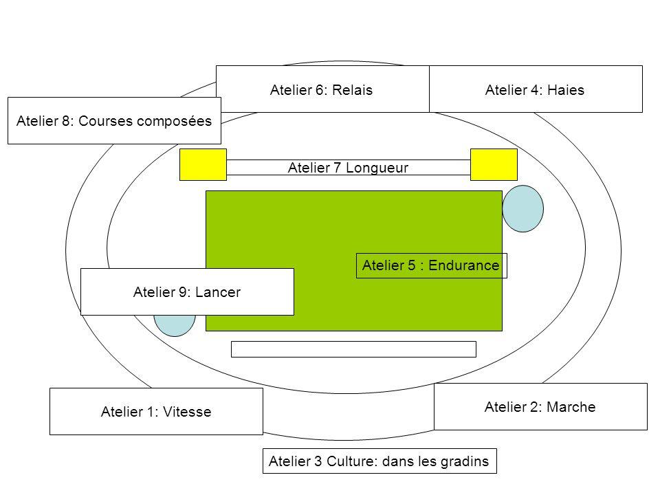 Atelier 7 Longueur Atelier 1: Vitesse Atelier 2: Marche Atelier 4: HaiesAtelier 6: Relais Atelier 3 Culture: dans les gradins Atelier 5 : Endurance At